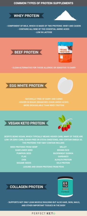 Common Types of Protein Supplements