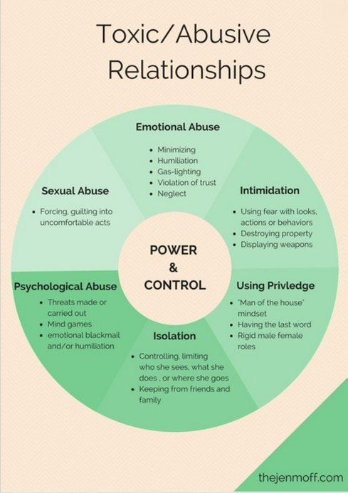 quotes about relationship abuse wheel