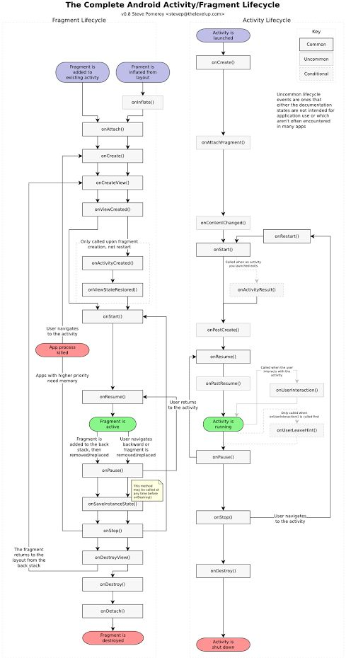 The complete Android Activity/Fragment lifecycle