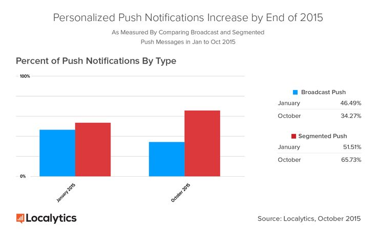 Segmented push messages make up 65% of push message sent! Lose the broadcast - get segmented!