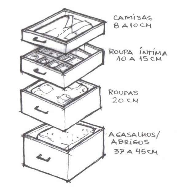profundidade das gavetas