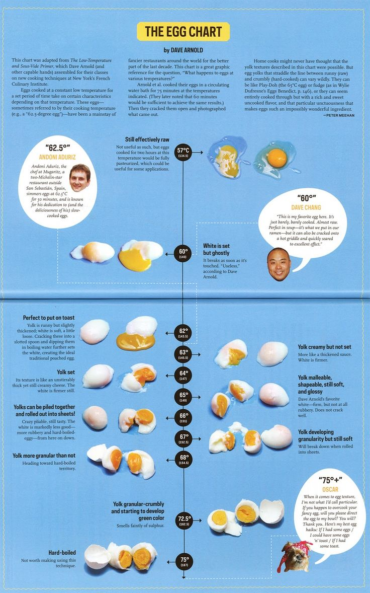 hoerup.dk » How to cook an egg sous vide – the egg chart