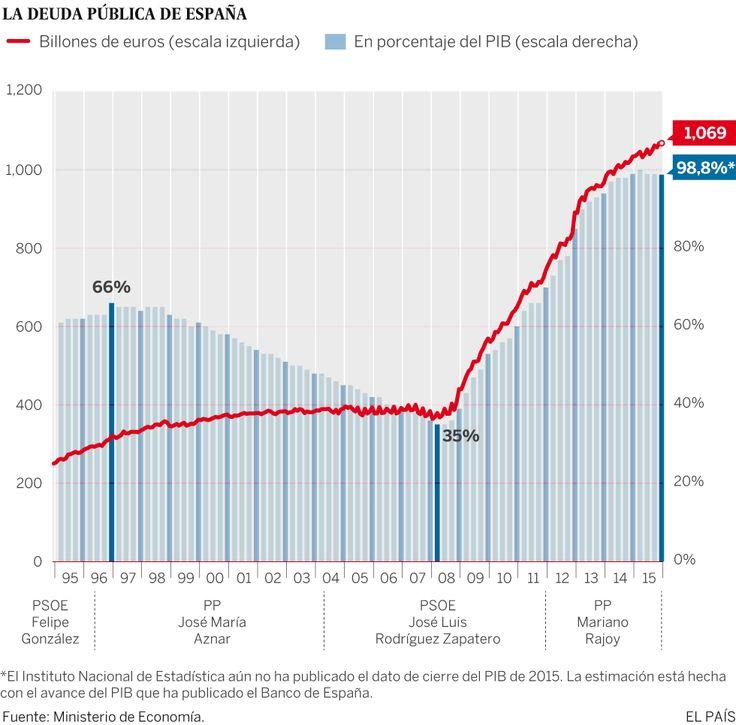 Mar Costa (@MarCosta36) twitteó a las 3:00 p. m. on mié, feb 17, 2016: Rajoy cierra la legislatura con la deuda pública al borde del 100% del PIB, la más alta en un siglo !!!!