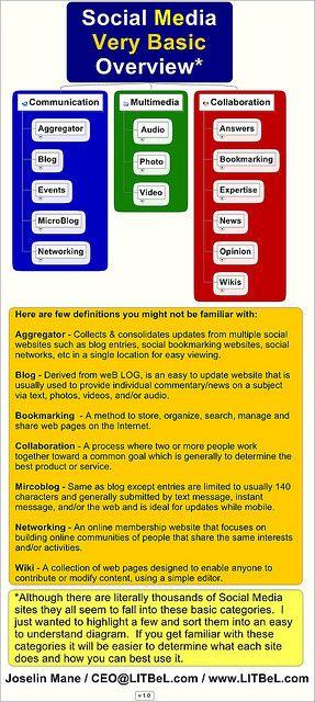 Best 10+ Social media marketing pdf ideas on Pinterest Social - social media marketing plan