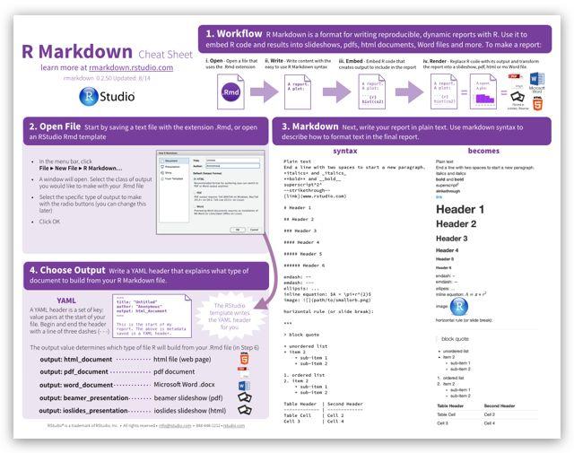 R Markdown Cheat Sheet