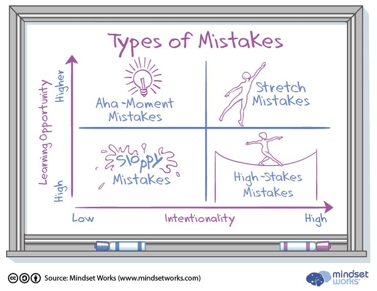 Types-of-Mistakes-Chart