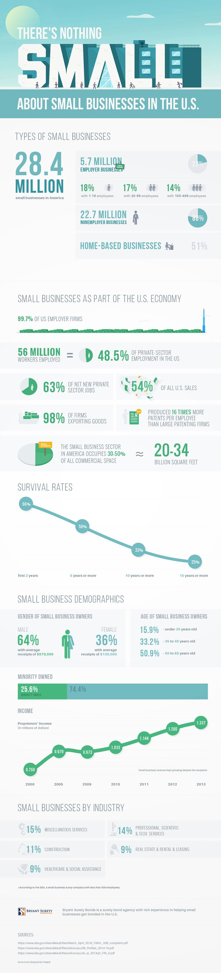 63 besten Infographics Bilder auf Pinterest   Infografiken ...
