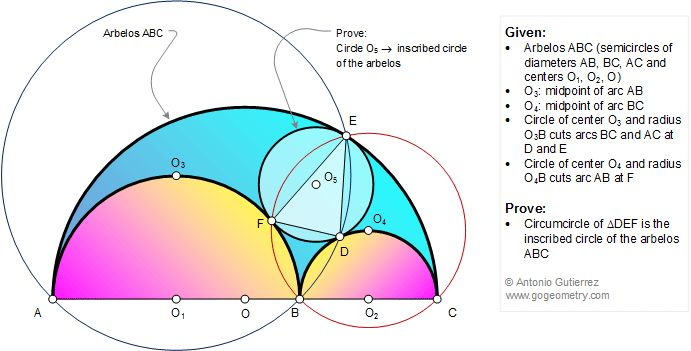 Geometry Problem 1168 Construction of the Inscribed Circle of the Arbelos, Semicircles, Diameter, Circle, Triangle, Circumcircle, Tangent
