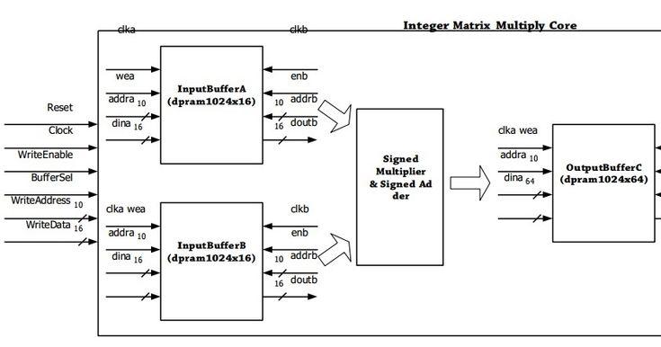 Matrix multiplication xilinx FPGA VHDL Verilog turorials