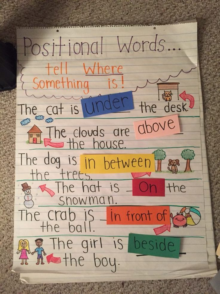 1479 best Anchor Charts images on Pinterest - anchor charts