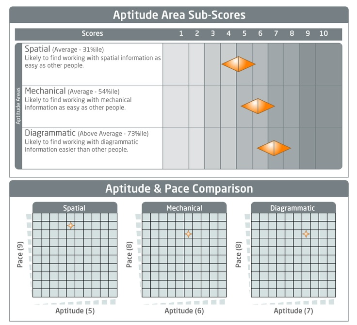 mechanical and spatial aptitude pdf