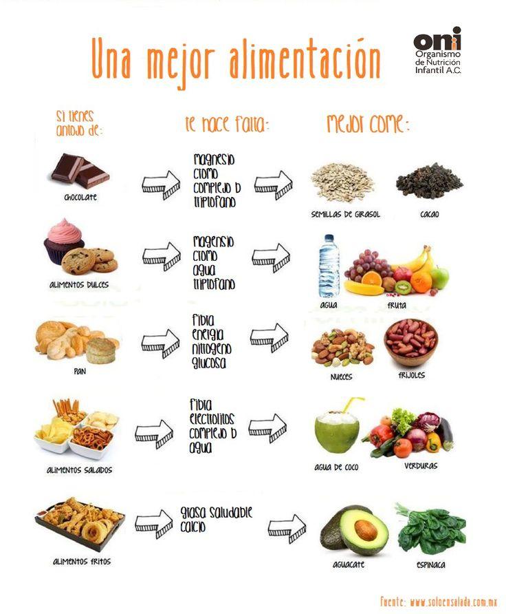 #ONI #NutreTuCuerpo #ONIinforma #salud #nutricion http://oni.org.mx/blog
