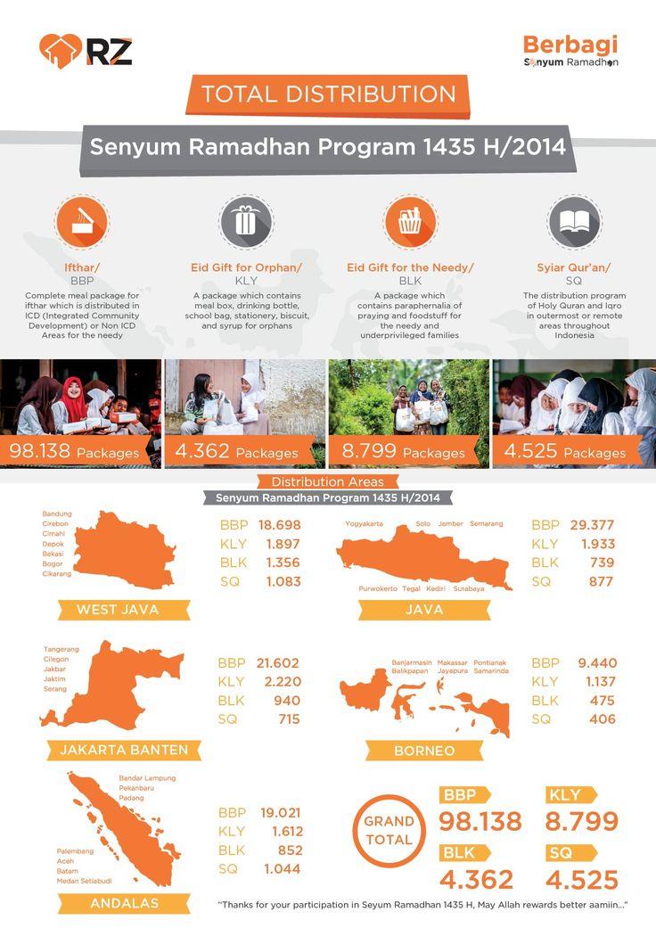Ramadhan Infographic - Rumah Zakat (RZ)