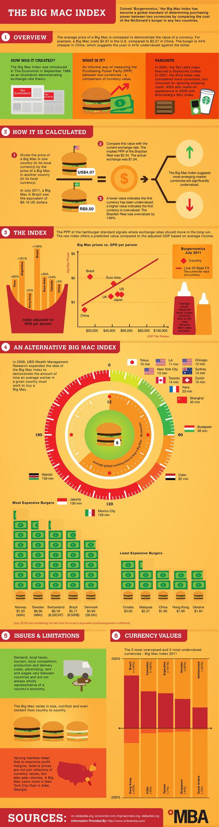 The Big Mac index: Burgernomics [INFOGRAPHIC]