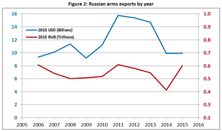 Russian defence spending: it's the ekonomika, stupid