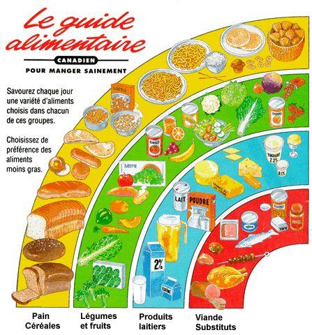 Santé alimentaire