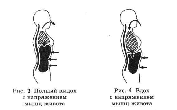 Дыхание диафрагмой для похудения