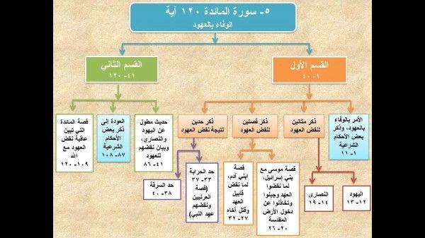 تم الإجابة عليه خريطة مفاهيمية سورة المائدة Diagram