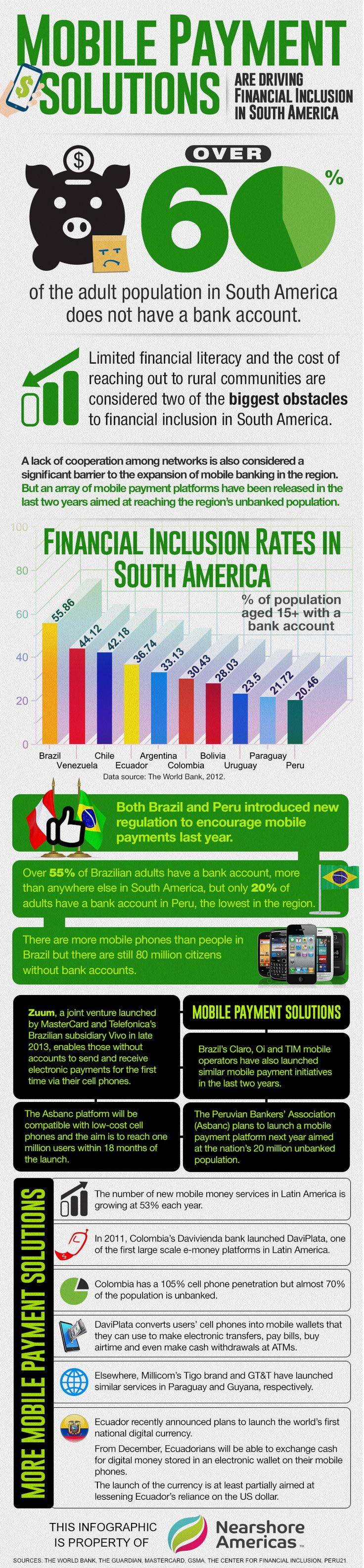 In order for any country or region to fulfill its economic potential it is crucial to integrate as much of the population as possible into the formal financial system. Check out how mobile payments drive financial inclusion in South America.