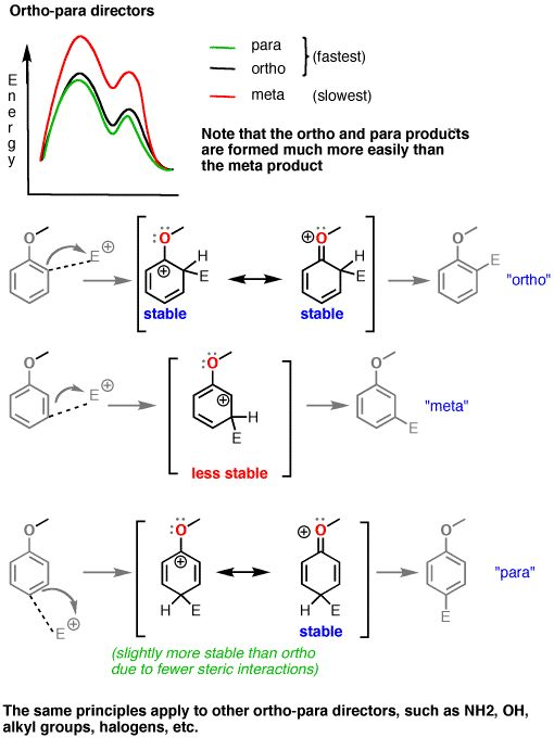 Electrophilic Aromatic Substitution – Directing Groups — Master Organic Chemistry
