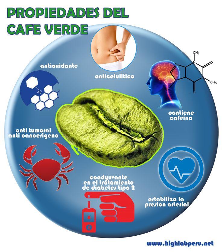 Acido Clorogenico http://www.highlabperu.net/el-cafe-verde-beneficios-y-contraindicaciones-en-la-salud/