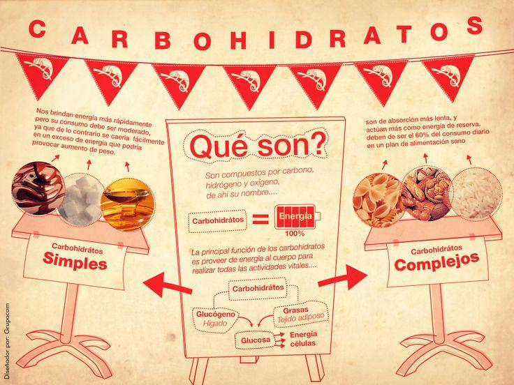 ¿Conoces los distintos tipos de hidratos de carbono?