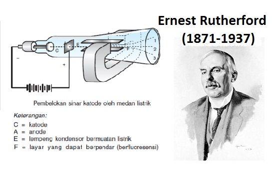 4. Ernest Rutherford (1871-1937) berhasil memecahkan kelemahan teori atom Thomson dengan melakukan percobaan dengan sinar alfa yang ditembakkan ke lempeng tipis emas. Berdasarkan pengamatannya, sebagian besar partikel alfa dapat dengan mudah menembus lempeng, tetapi sebagian partikel alfa yang dihamburkan kembali. Menurut Rutherford, partikel alfa dihamburkan kembali oleh inti atom yang merupakan muatan positif sejenis dengan muatan yang ditembakan oleh partikel alfa.