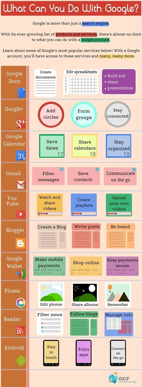 What Can You Do With Google? Lots of things. | 21st Century Information Fluency :Social Media – News and Tools atdotcommarketing.com/what-can-you-do-with-google-lots-of-things-21st-century-information-fluency