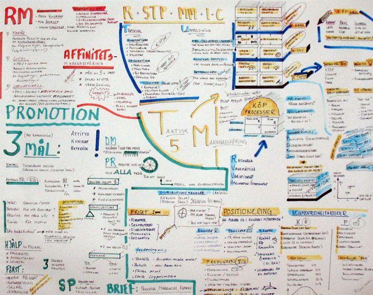 Mind map | Tactical marketing