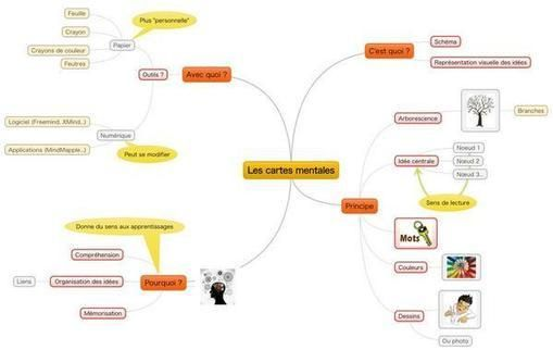 Une carte mentale pour expliquer les cartes mentales