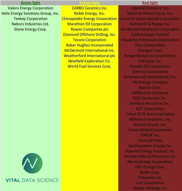 US Energy Sensitivity to WTI Oil Price