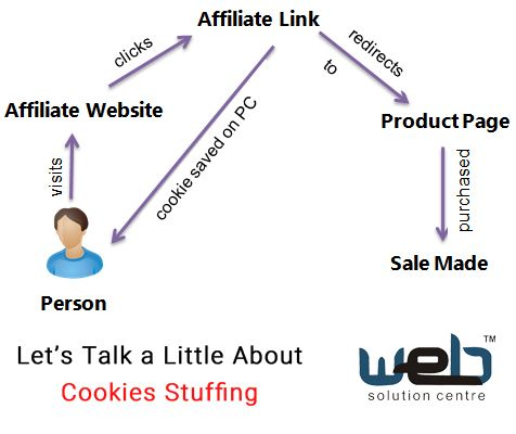 Let's Talk a Little About Cookies Stuffing | The #seo experts of one of the leading #WebDesigningCompany in Delhi want to explain #cookiestuffing and how people are using this #seotechnique unethically.