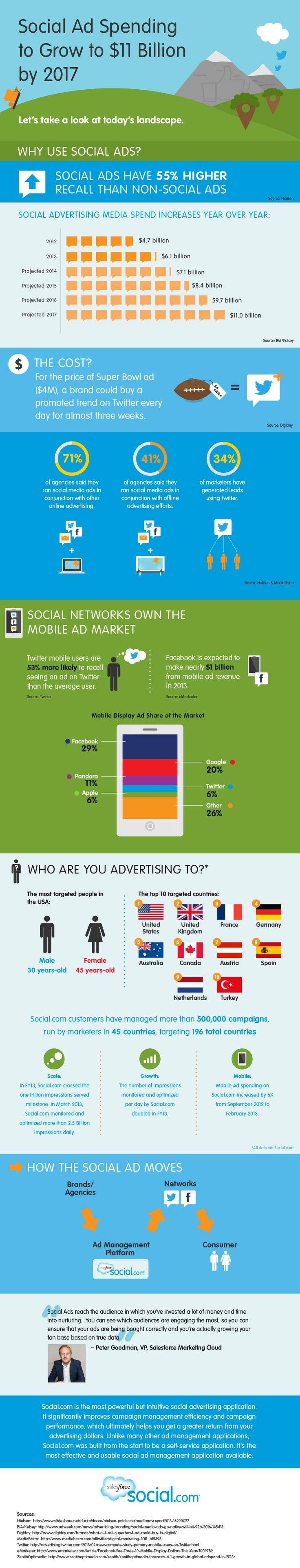 Social Ad Spending Growth | To me the best way to look anti-social in social media (right behind not talking to people) is to fill it with ads, ads and more ads. Just ask yourself: How much of your communiction with friends is you or them advertising to each other products or services? And then think again where to put your social budegt | Unsozial in sozialen Medien wirken Sie durch Schweigen uns Werbeanzeigen. Wieviel Werbung machen Sie in Gesprächen mit Freunden? Budgetallokation…