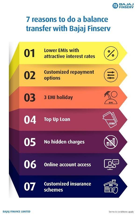 Top Benefits Of A Home Loan Balance Transfer With Bajaj Finserv Balance Transfer Loan Home Loans