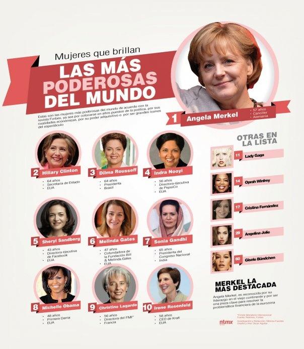 Las mujeres más poderosas del mundo. Tenemos que poner un nobre Latino en esta grafica! #infografia#latinas #emprendedoras