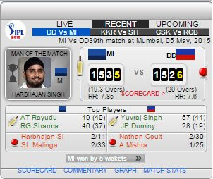 Blogger Tips - put these live Cricket Score Board Widgets on your website and attract your visitors