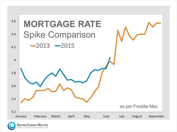 mortgage interest rates monthly history