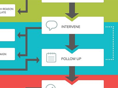 The 25+ best Workflow diagram ideas on Pinterest Process flow - process flow chart examples free