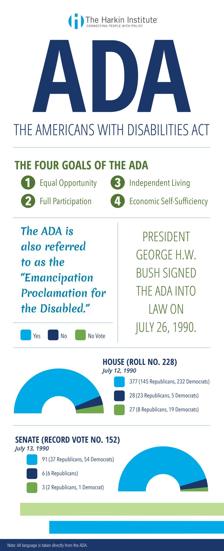 Senator Tom Harkin (Retired) is most known for his work in passing the Americans with Disabilities Act (ADA) in 1990. To celebrate the ADA's 27th anniversary, The Harkin Institute is releasing a series of infographics explaining the five sections of the ADA. Follow along throughout the week to learn more about Sen. Harkin's lasting legacy. #ADAWeek