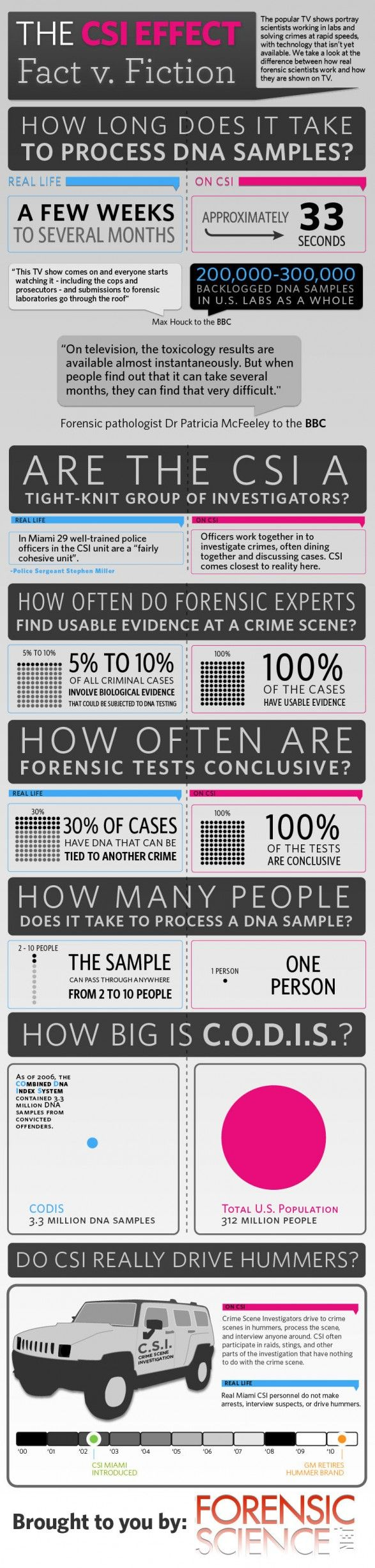 Some of the most popular shows on television revolve around scientists and investigators trying to hunt down criminals. Using forensic evidence, they assembled pieces of the puzzle until they uncover the bad guy. But how real are shows like CSI? This infographic gets to the bottom and separates fact from fiction.