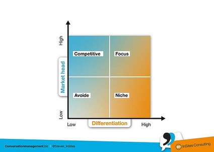 How 3 Content Levels Can Make for Better Content Planning | Content Marketing Institute