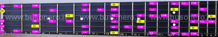 scala pentatonica blues in tonalità Si
