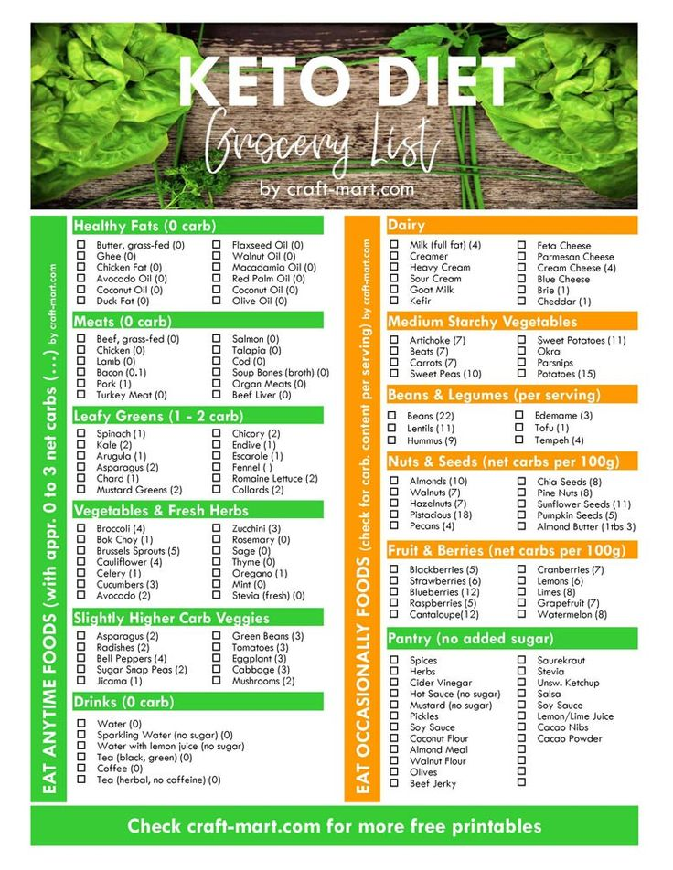 keto diet free printable grocery list with printable low carb food list on the left side # ...