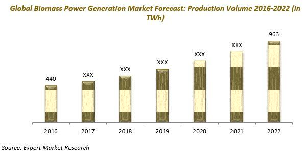 Global Biomass Power Generation Market to Reach 963 TWh by 2022 Read more information about market: http://www.expertmarketresearch.com/reports/biomass-power-market #biomass #powergeneration #market