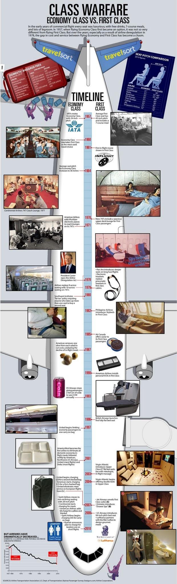Class Warfare: Economy Class vs. First Class 1957-2010