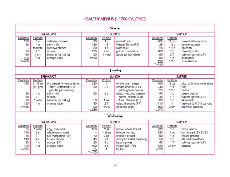 1700 Calorie Sample Meal Plan from Louisville Metro Dept ...