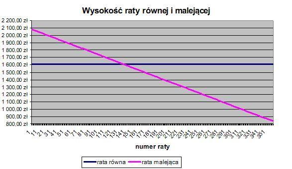 Wysokość raty równej i malejącej. Źródło: www.comperia.pl
