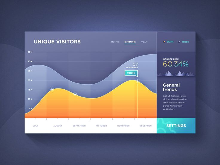 Beautiful statistics graph found on Dribbble.