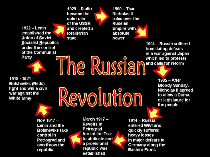 Russian Revolution :: February revolution / October revolution ...
