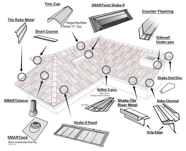 How To Install Metal Roofing For Your House With Your Own